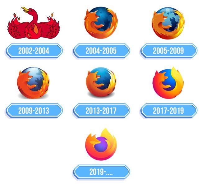 Firefox Logo Storia
