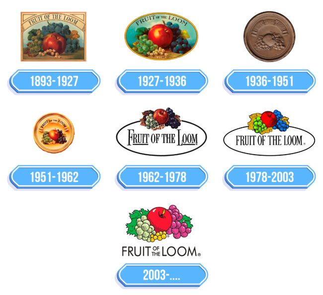 Fruit of the Loom Logo Storia