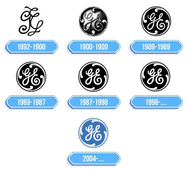 GE Logo Storia