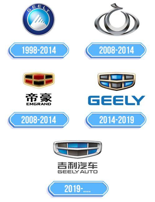 Geely Logo Storia