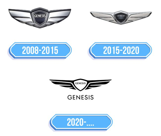 Genesis Logo Storia