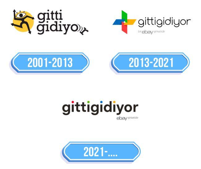 Gittigidiyor Logo Storia
