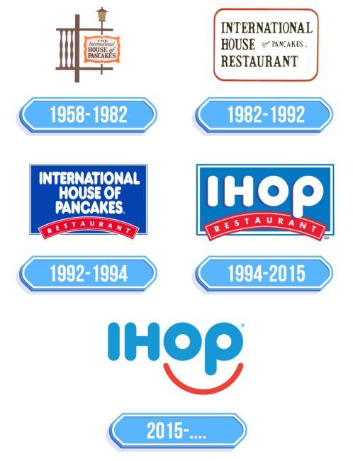 IHOP Logo Storia