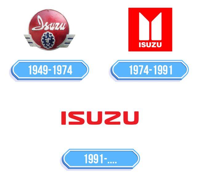 Isuzu Logo Storia