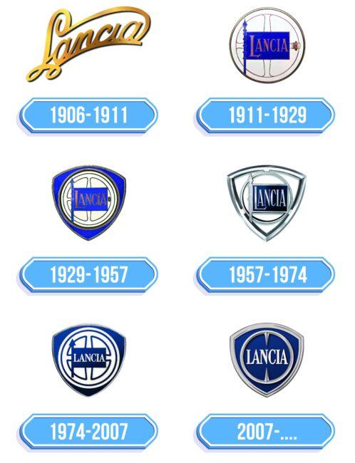 Lancia Logo Storia