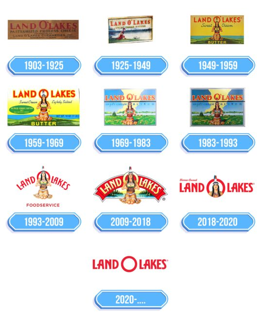 Land O'Lakes Logo Storia