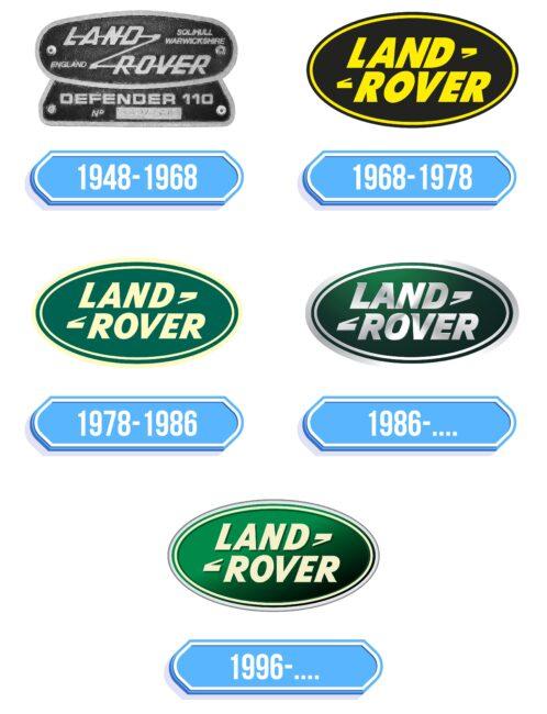 Land Rover Logo Storia