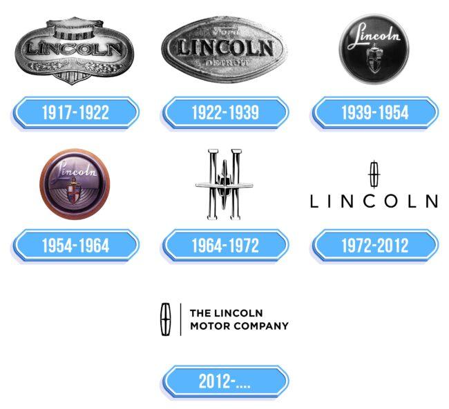 Lincoln Logo Storia