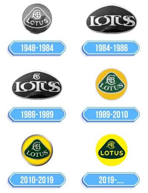 Lotus Logo Storia