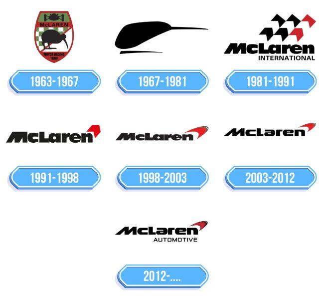 Mclaren Logo Storia