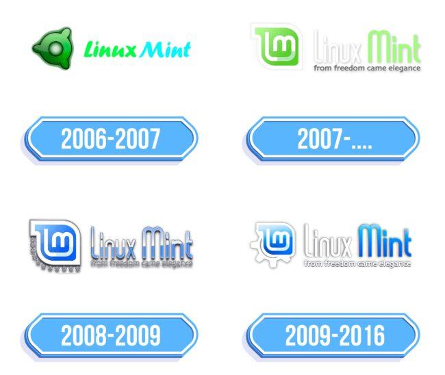 Mint Logo Storia