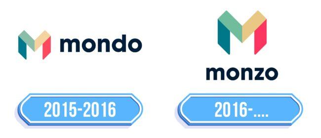 Monzo Logo Storia