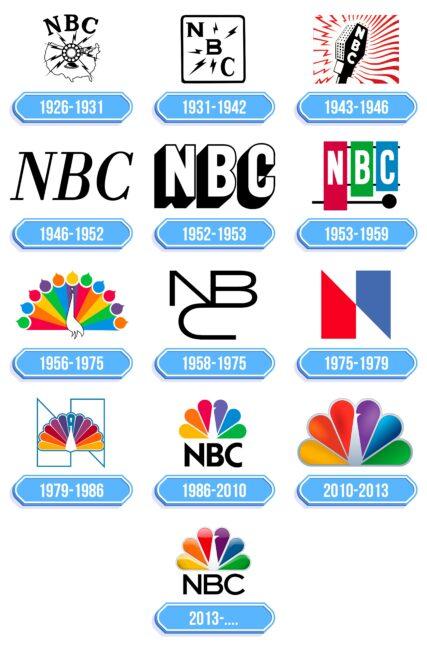 NBC Logo Storia